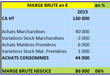 exemple calcul marge brute