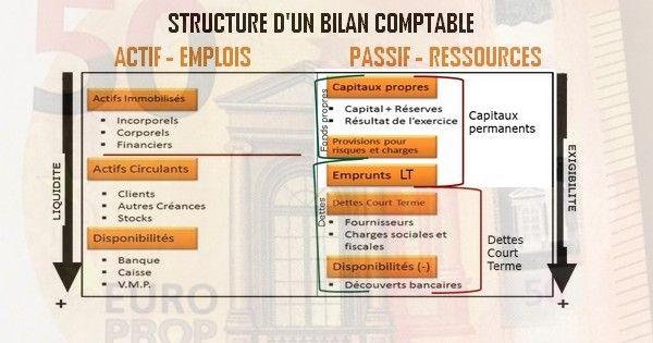 Les fonds propres et les capitaux permanents